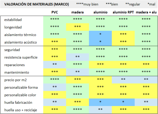 comparativa-ventanas-materiales-carpinteria-madera-pvc-aluminio
